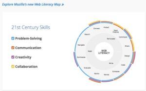 Web Literacy Map